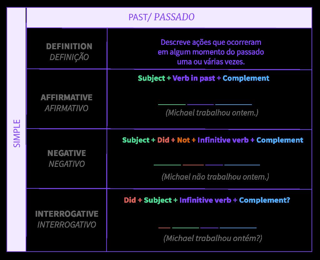 Tabela resumo sobre a estrutura do tempo passado simples.