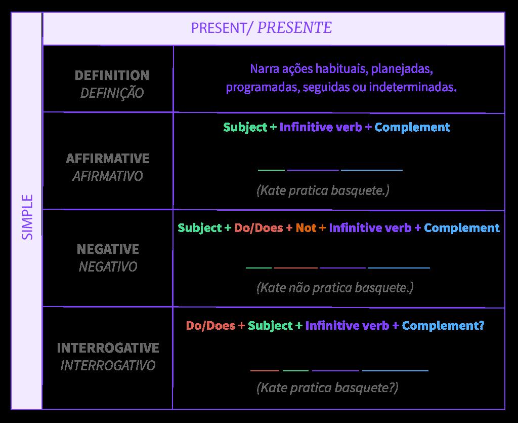 Tabela resumo sobre a estrutura do tempo presente simples.