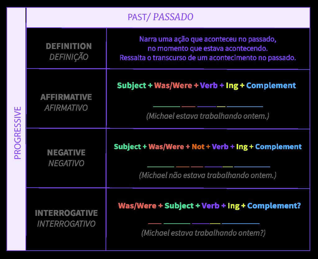 Tabela de resumo da estrutura do tempo passado progressivo.