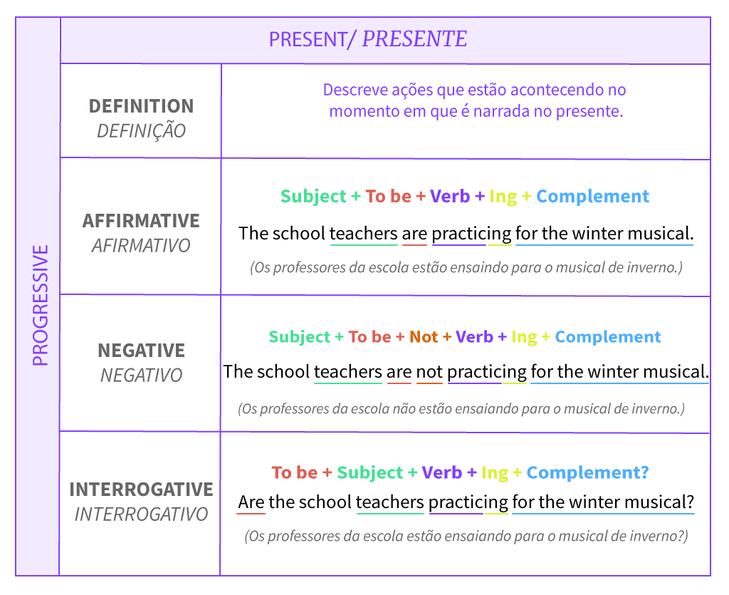 Tabela de resumo da estrutura do tempo presente progressivo.
