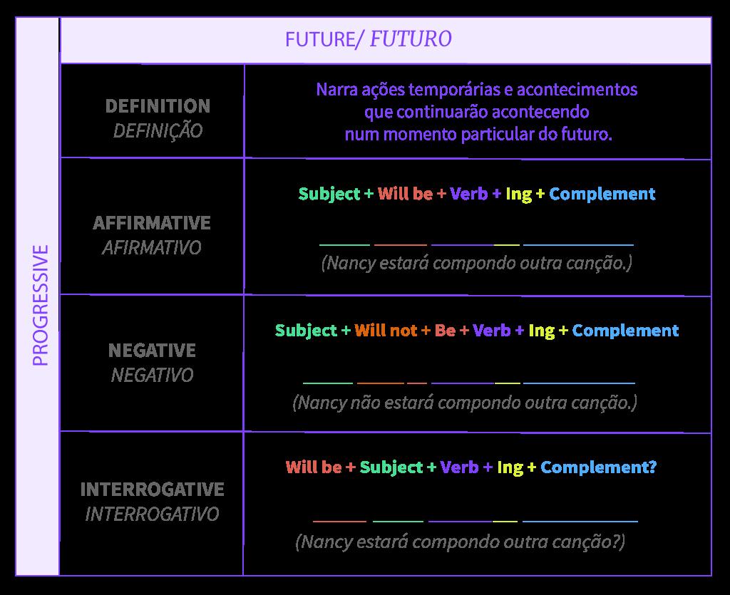 Tabela resumo da estrutura do tempo futuro progressivo.