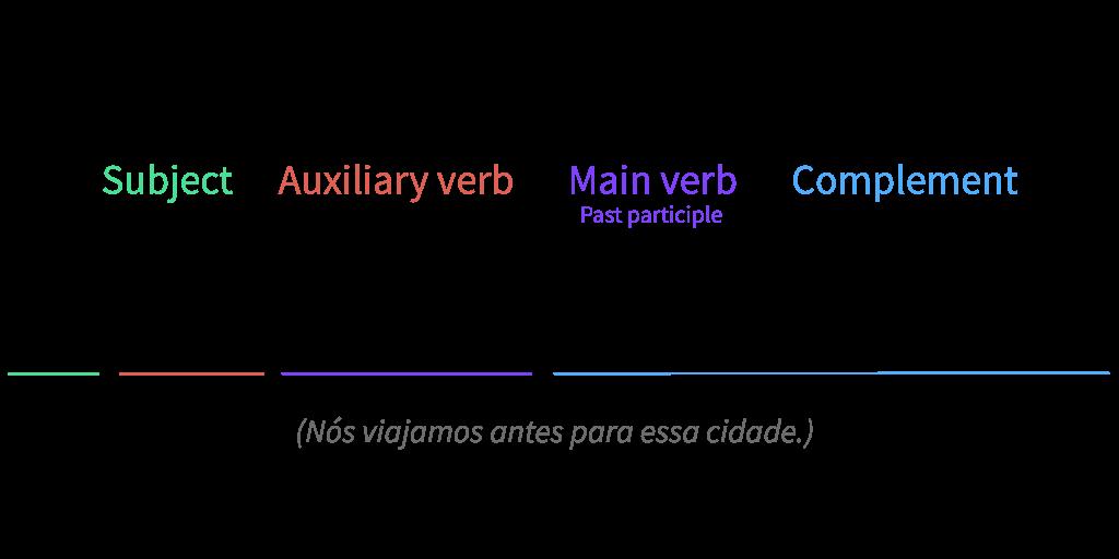 Exemplo da fórmula do presente perfeito simples.