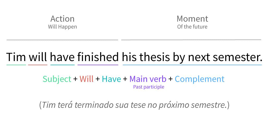 Estrutura geral de uma frase no futuro perfeito simples.