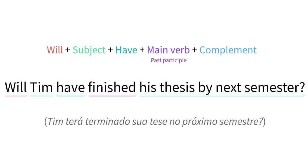 Estrutura de uma frase interrogativa no futuro perfeito simples.