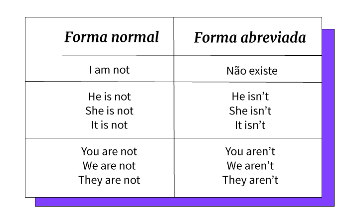 Forma de abreviações do verbo to be en forma negativa.