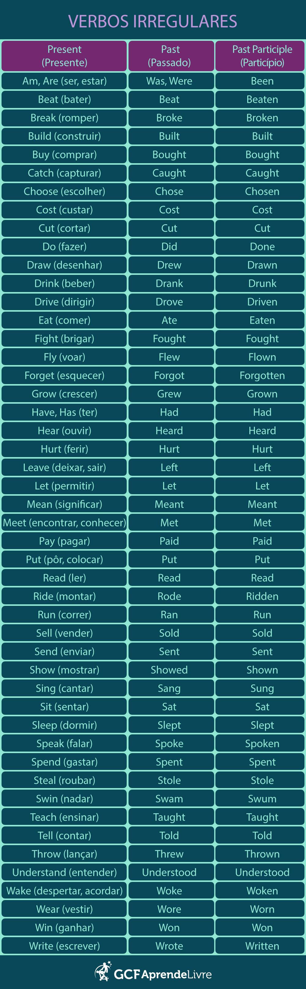 Lista dos verbos irregulares mais comuns.