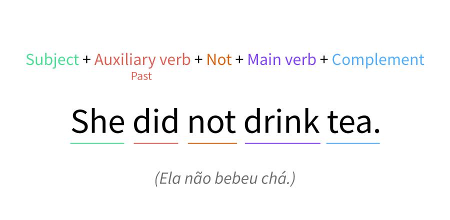 Exemplo do verbo did como auxiliar de negação.