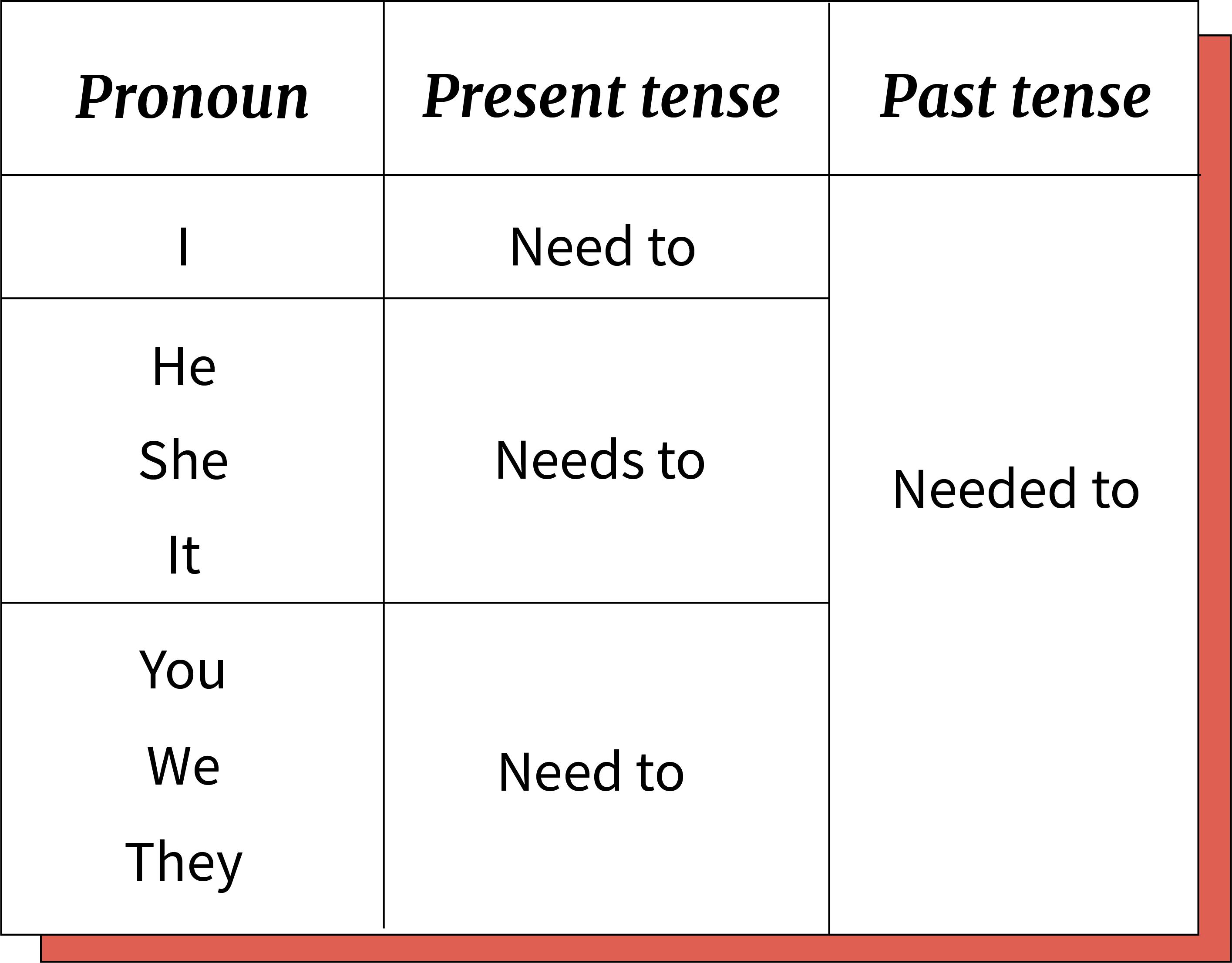 Conjugação do verbo to Need.