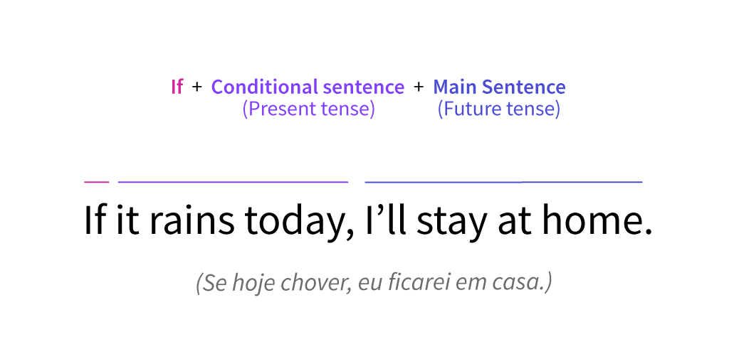 Parts of a First conditional sentence.