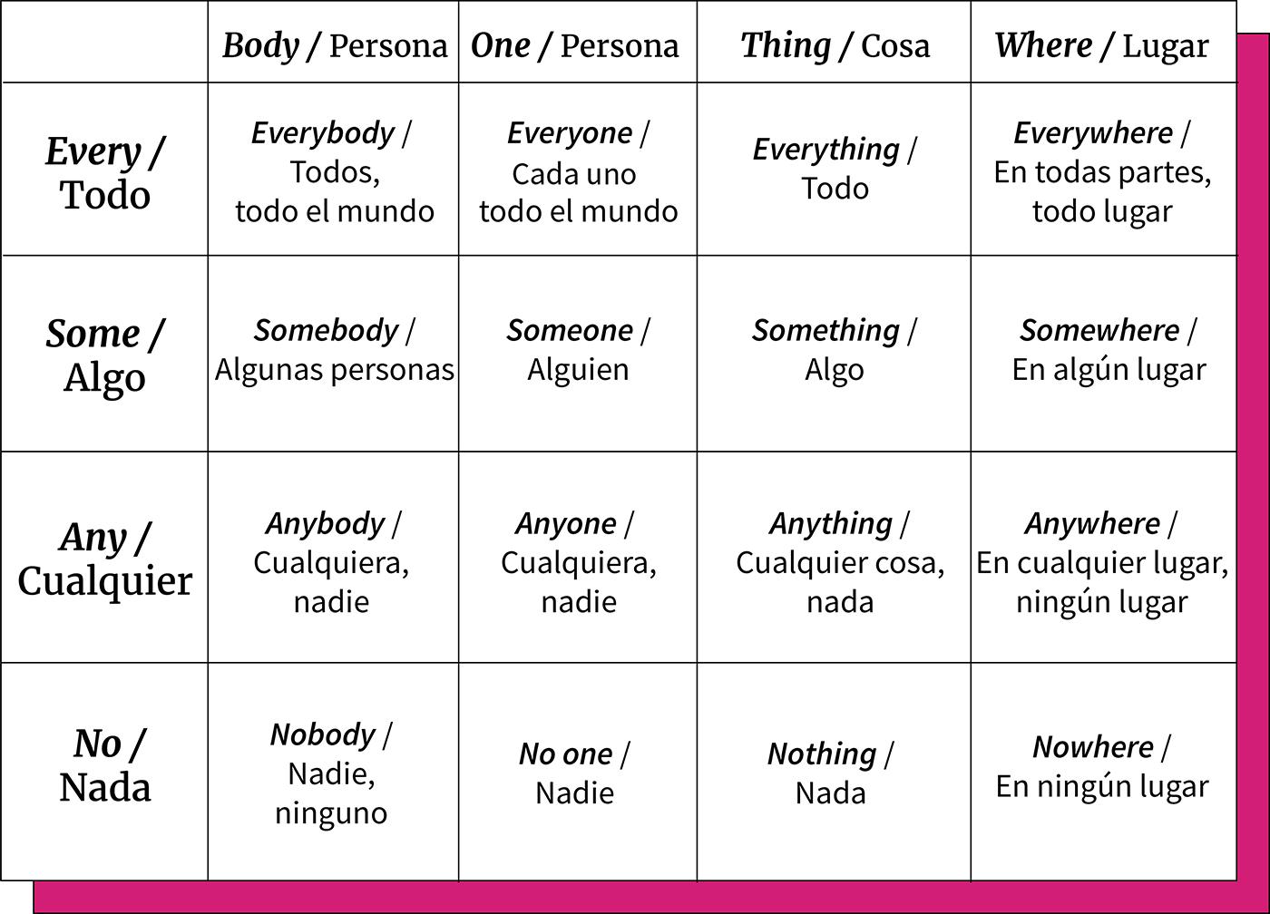 Tabla ejemplo de pronombres y adverbios indefinidos.