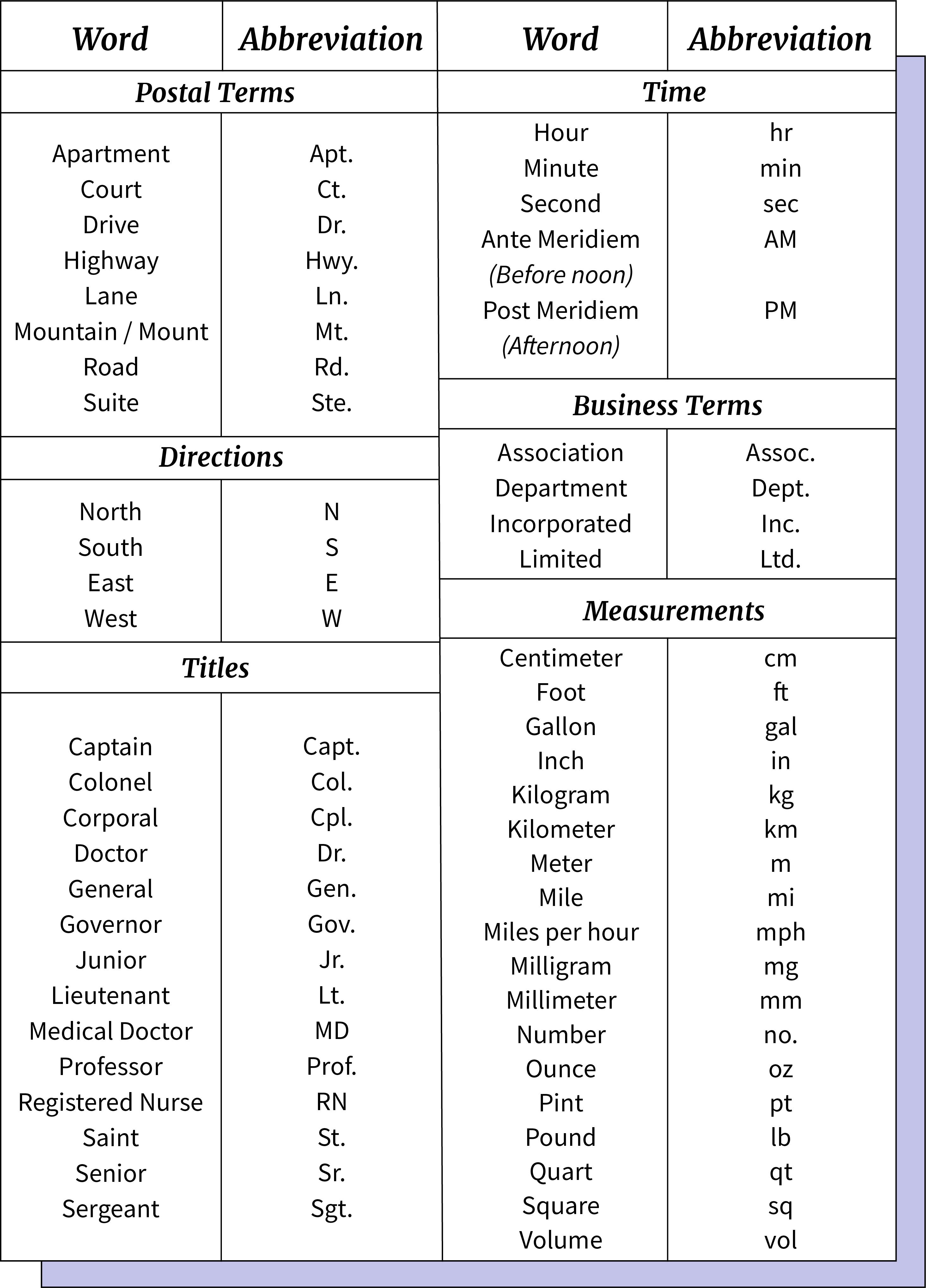 Tabela de abreviações mais comuns no inglês.