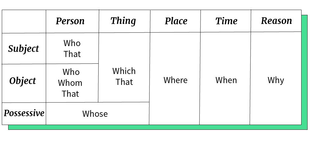 Tabela de pronomes que usamos para formar um relatives clauses.