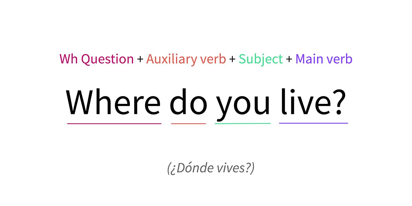 Wh Questions Nivel A2 Gcfglobal Idiomas