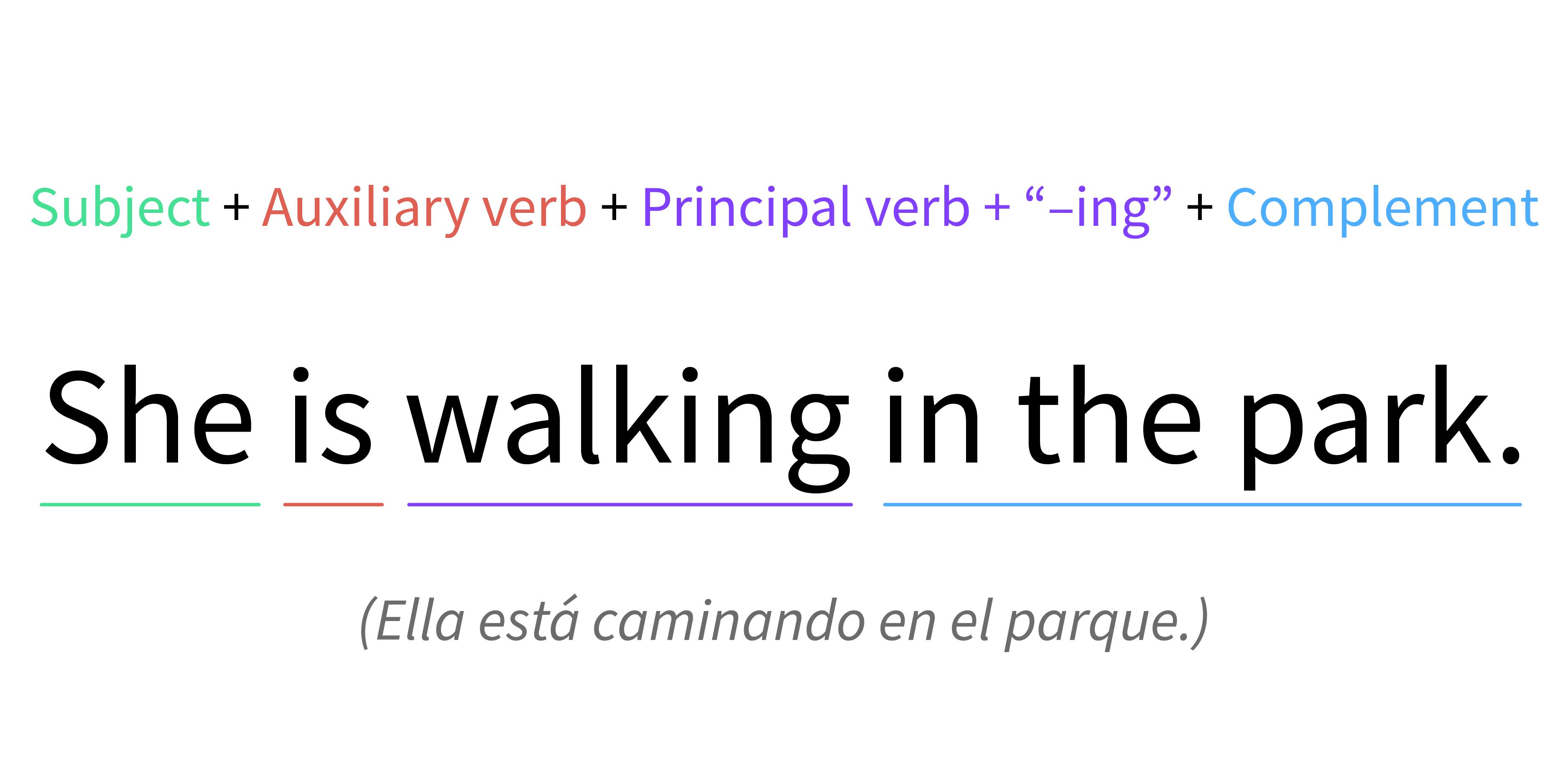 Imagen ejemplo de la estructura de una frase en presente continuo.