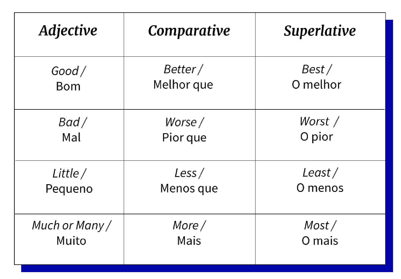 Imagem exemplo de adjetivos comparativos e superlativos que estão fora da norma.
