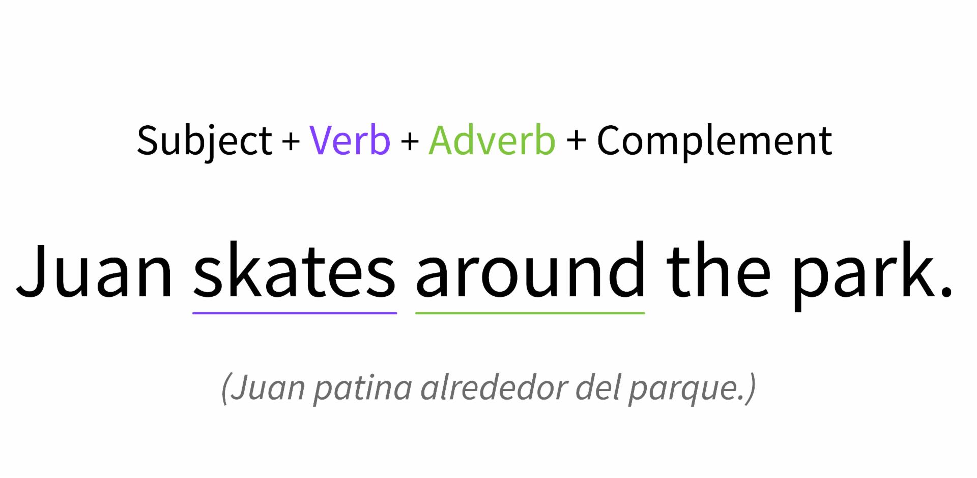 Localización de adverbio de lugar en la oración.