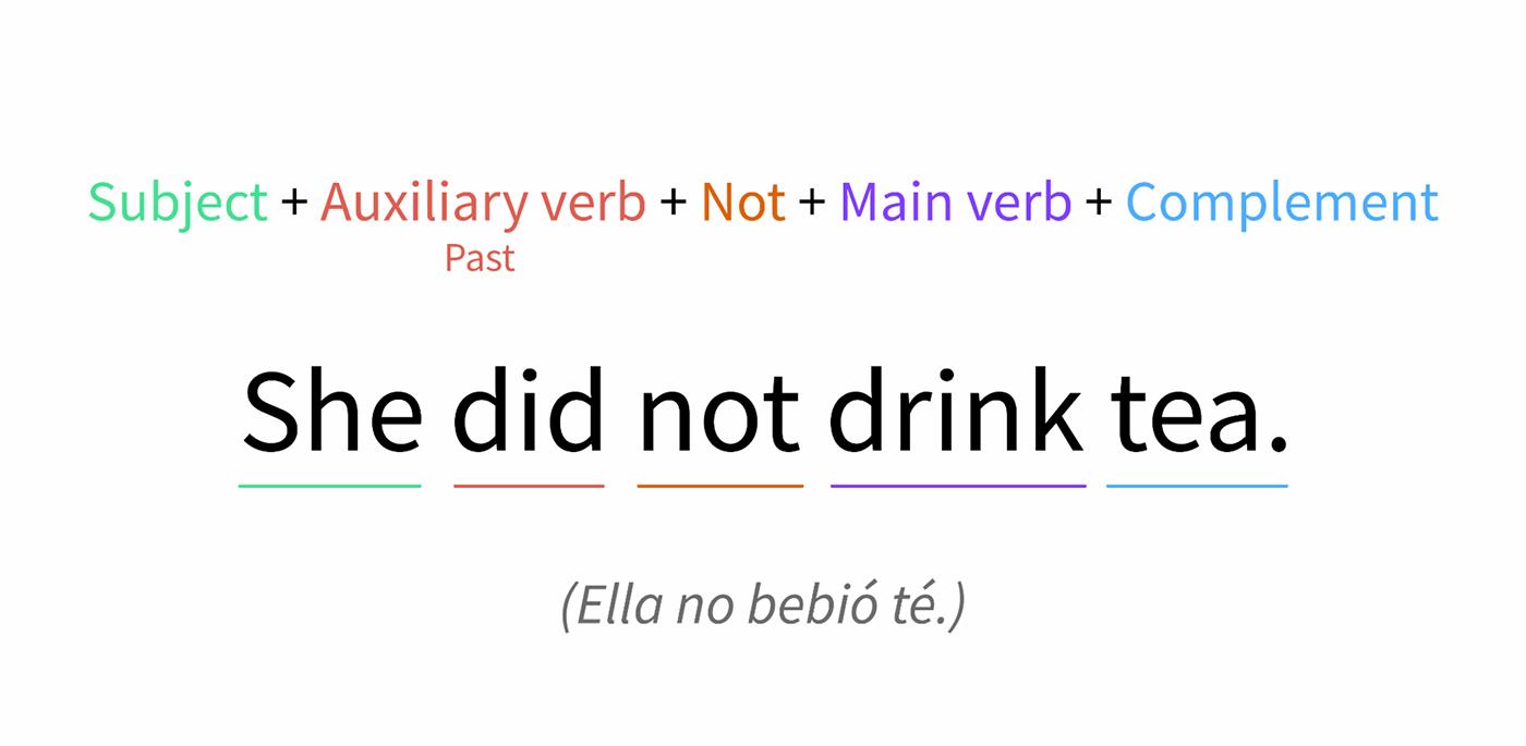 Formula del verbo do como auxiliar de frases negativas en pasado simple.