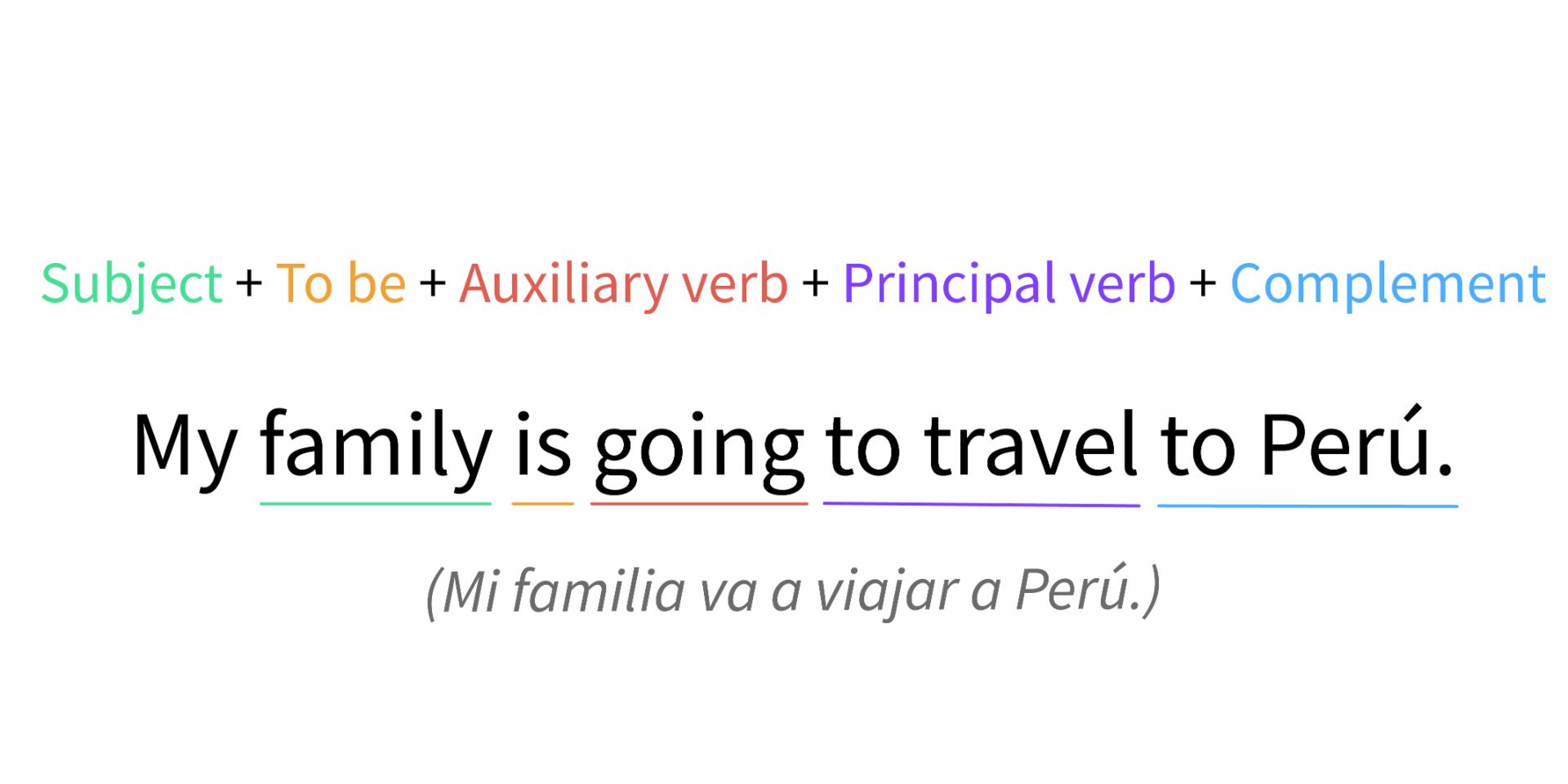 Estructura de una oración formulada en tiempo futuro simple empleando Going to.