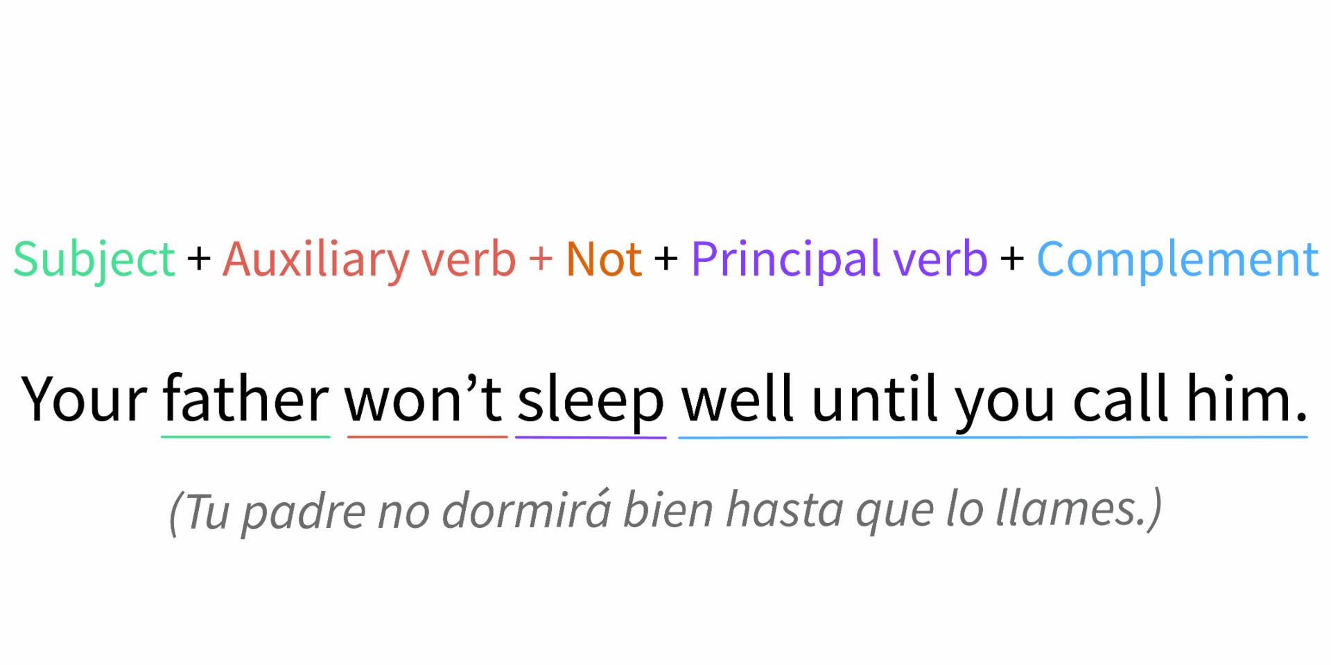Estructura de una oración formulada en tiempo futuro simple de forma negativa.