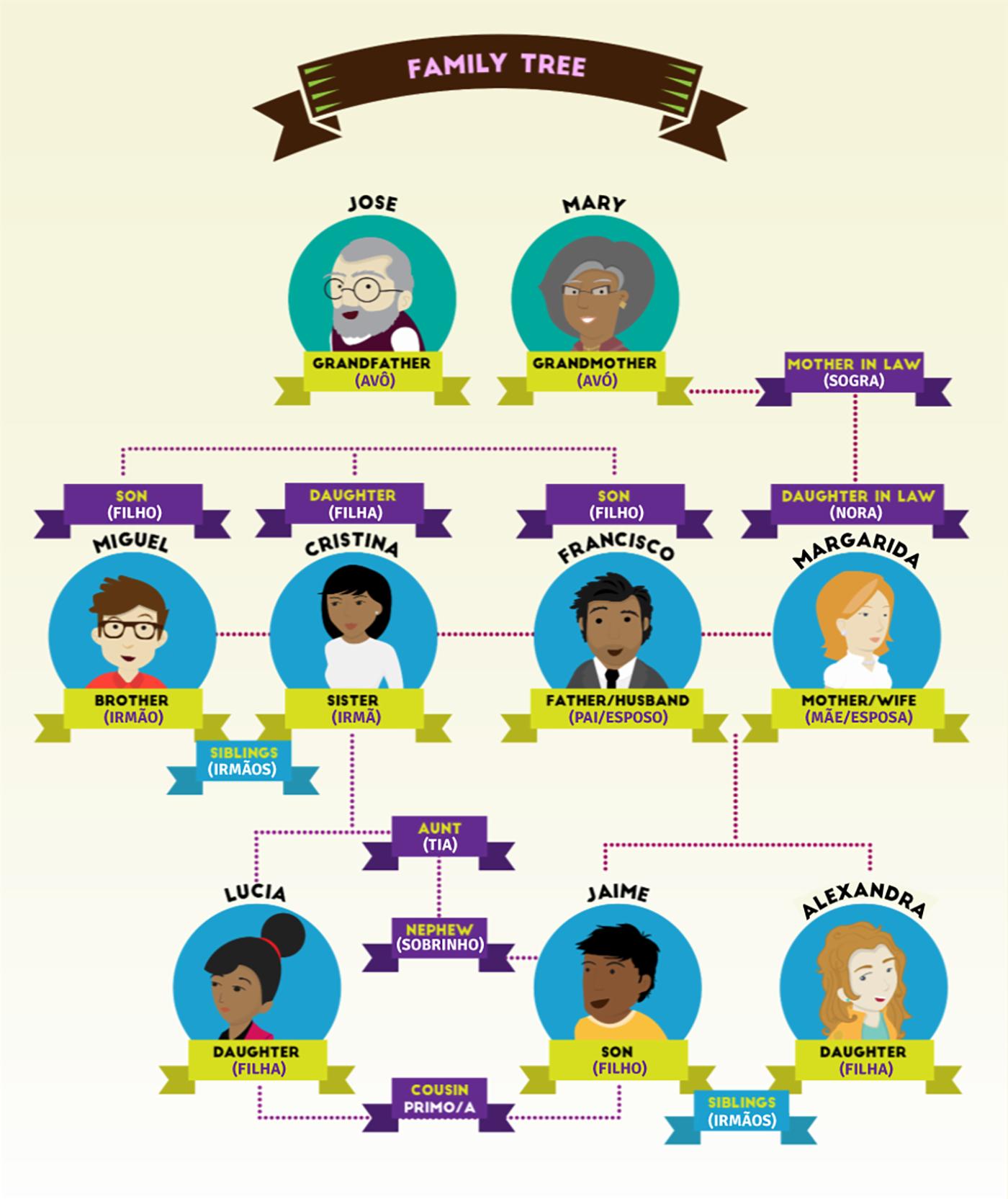 Membros de uma família