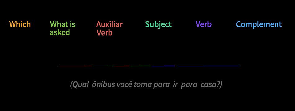 Exemplo de como usar o Which.