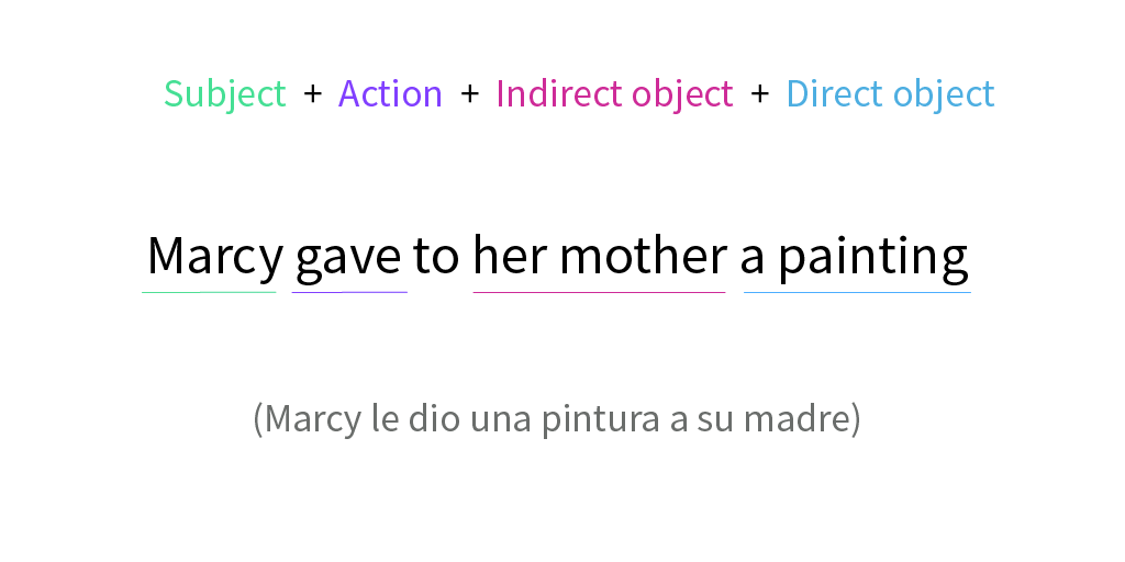 Example of indirect object.
