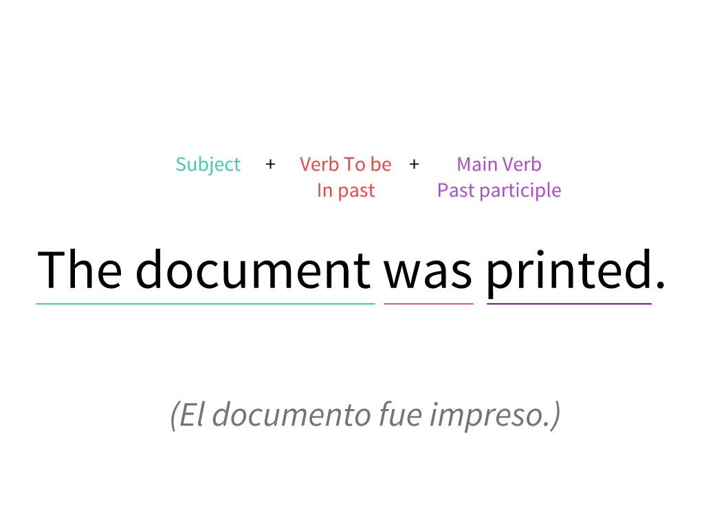Estructura de una oración en Voz Pasiva.