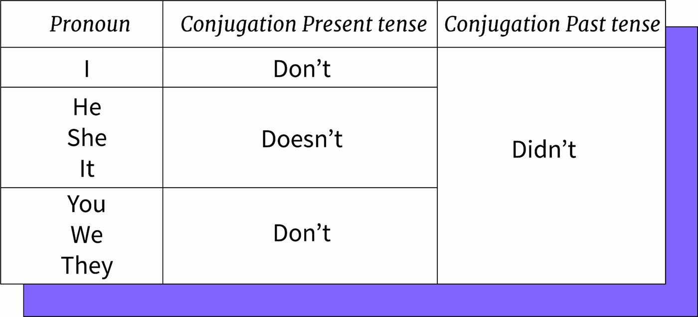 Imagen ejemplo del verbo to do abreviado con not.