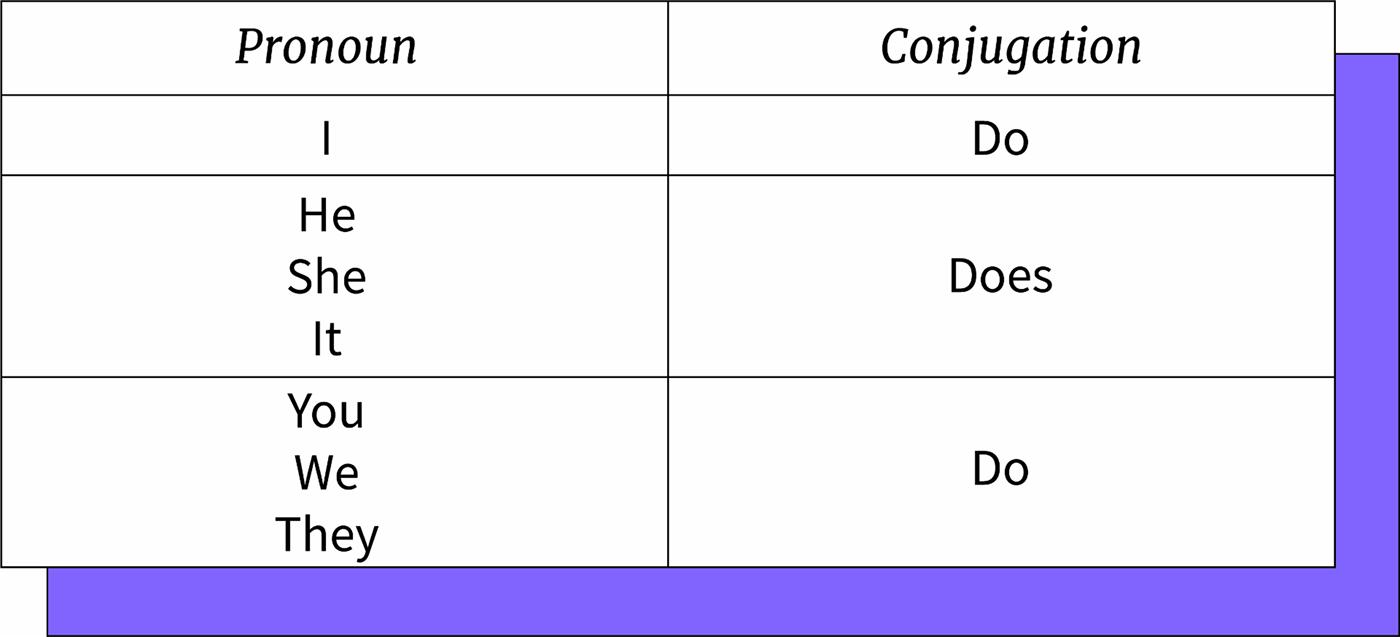 Conjugación del verbo to do.