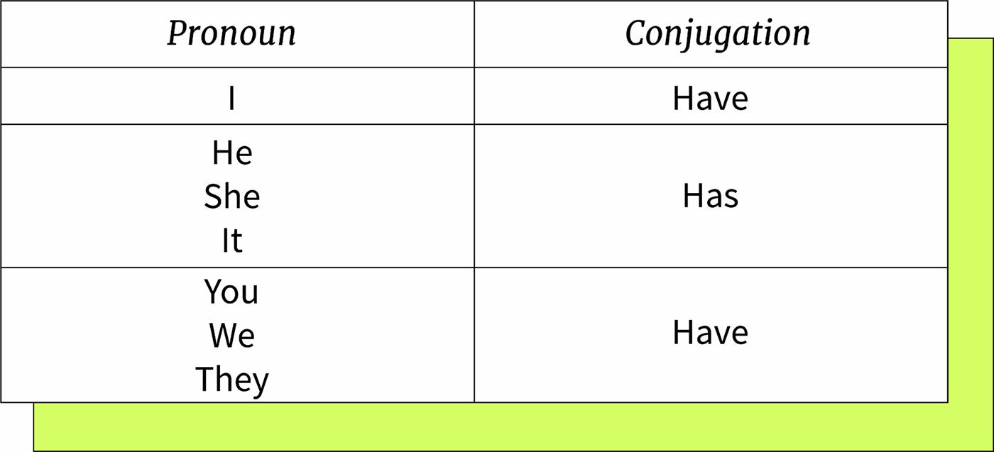 Forma en que se conjuga el verbo to have dependiendo del pronombre.