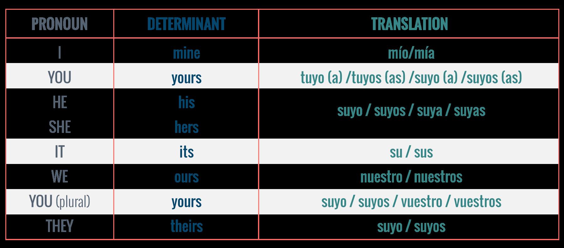 Tabla de pronombres posesivos.