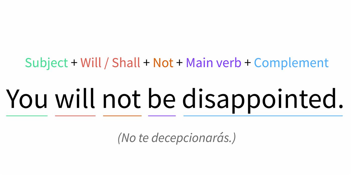 Imagen ejemplo de la formula negativa de Will y Shall.