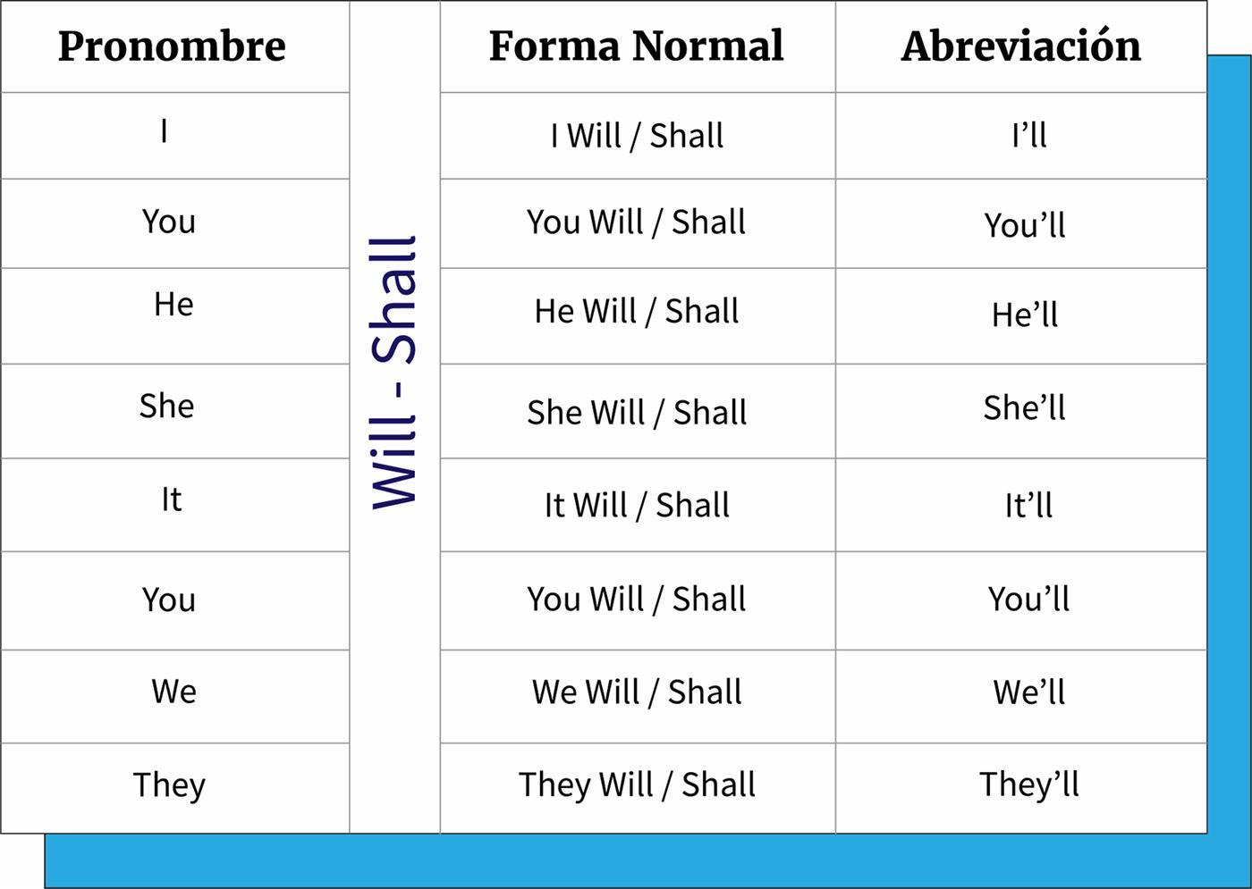 Ejemplo de cómo se abrevia will y shall.