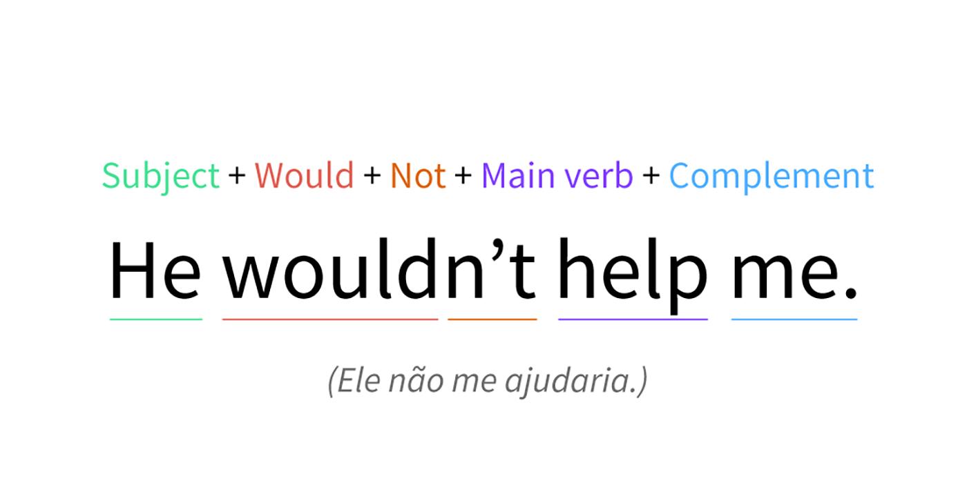 Imagen ejemplo de la formula negativa abreviada de Would.